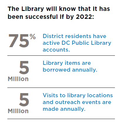 Graphic: 75-5-5 Understanding that participation with the library may be the best indicator of its value to the community, the Library will know that it has been successful if by 2022