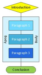 Image of a basic, generic essay outline.