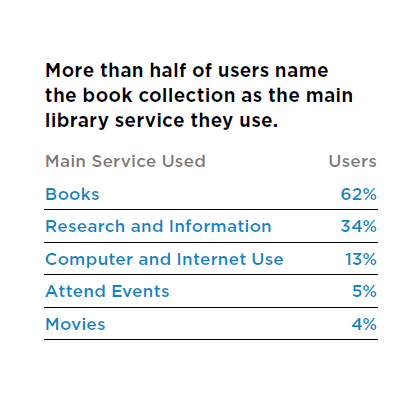Graphic: More than half of users name the book collection as the main library service they use.