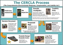 CERCLA graphic