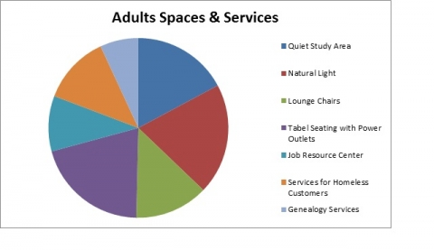 Adult Services Pie Chart